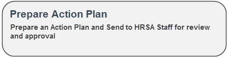 Prepare an Action Plan and Send to HRSA Staf for review and approval.