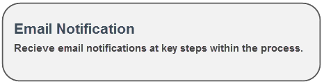 Recieve email notifications at key steps within the process.